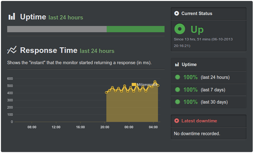 Uptime of devdiary.io
